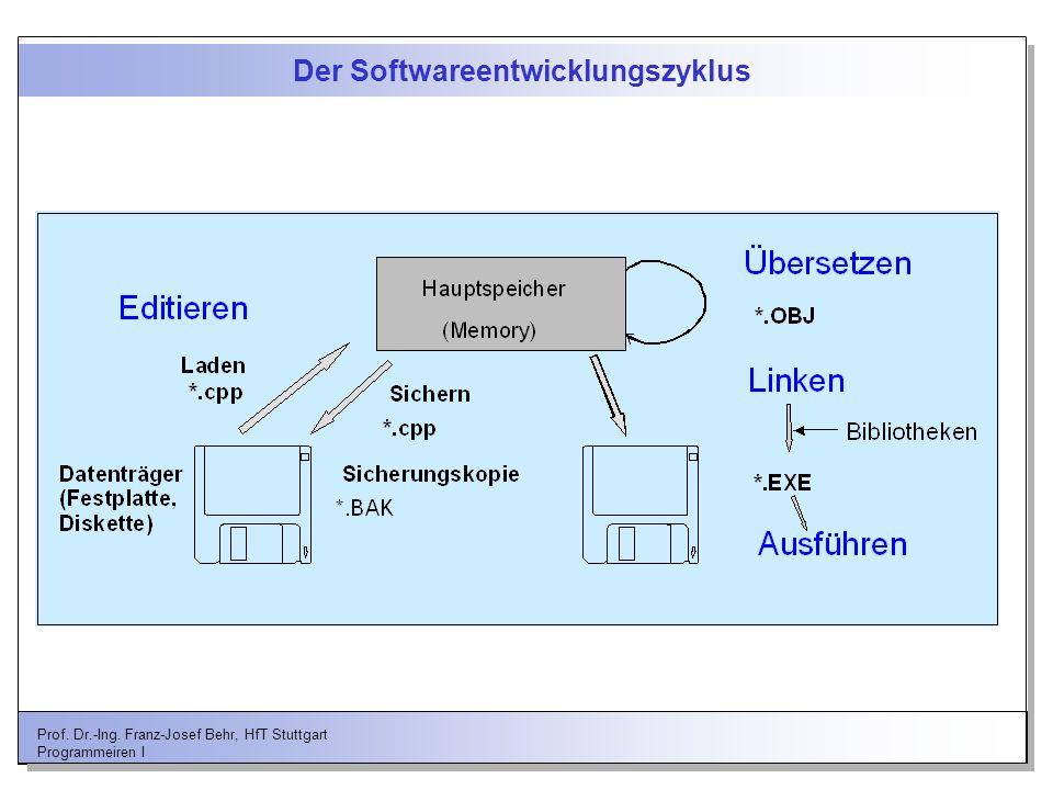 Der Softwareentwicklungszyklus
