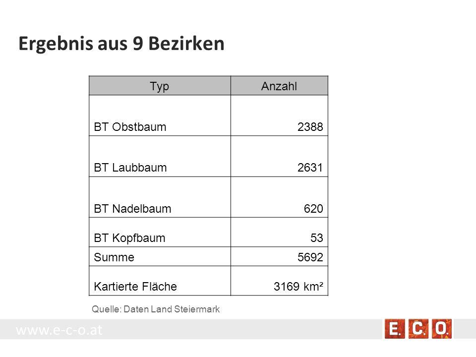 Quelle: Daten Land Steiermark