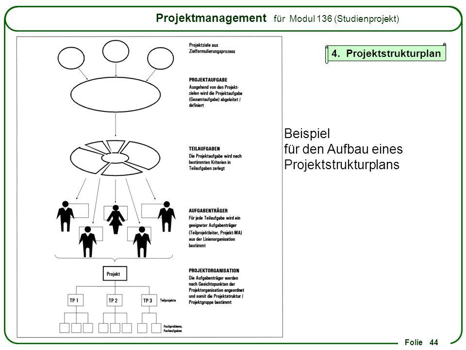 Beispiel für den Aufbau eines Projektstrukturplans