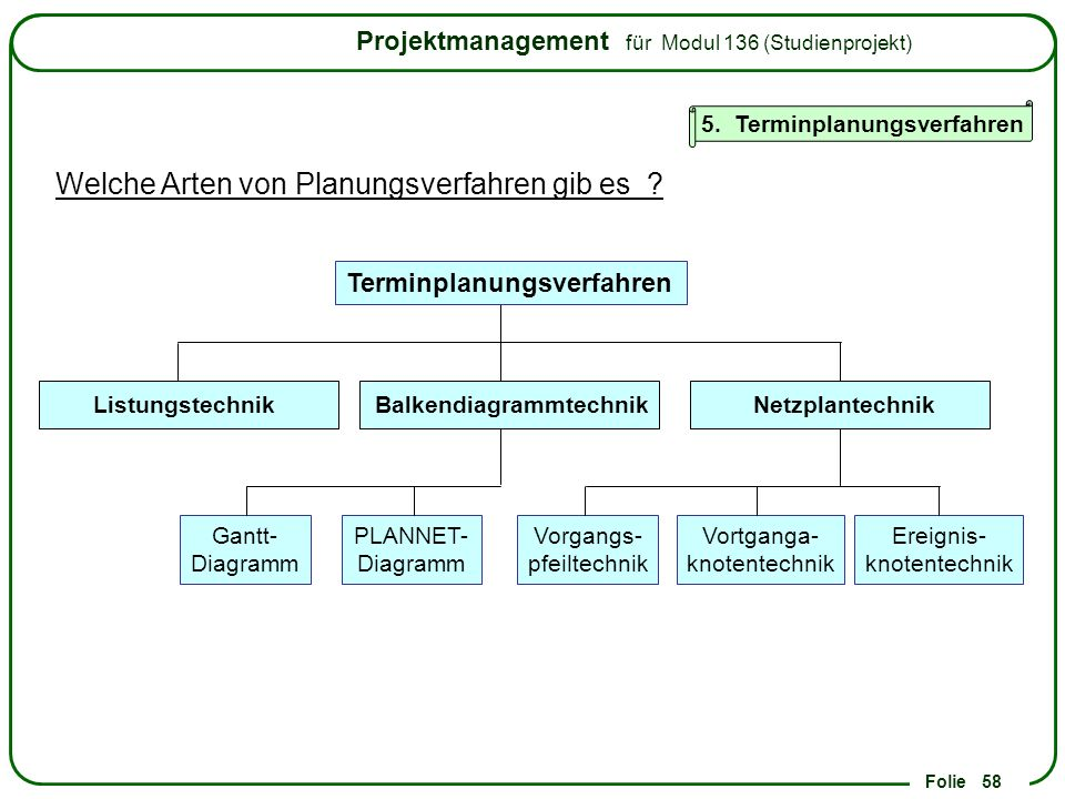5. Terminplanungsverfahren