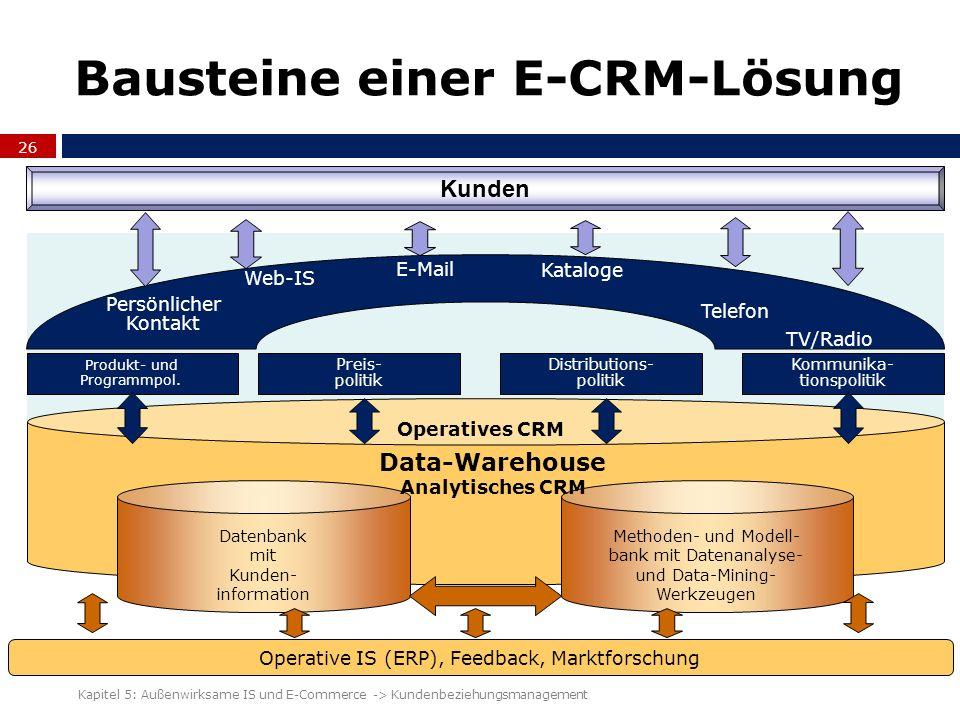 Bausteine einer E-CRM-Lösung