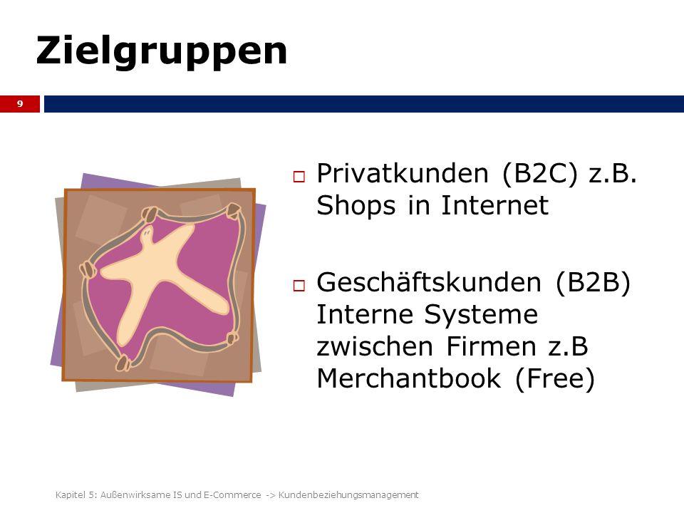 Zielgruppen Privatkunden (B2C) z.B. Shops in Internet