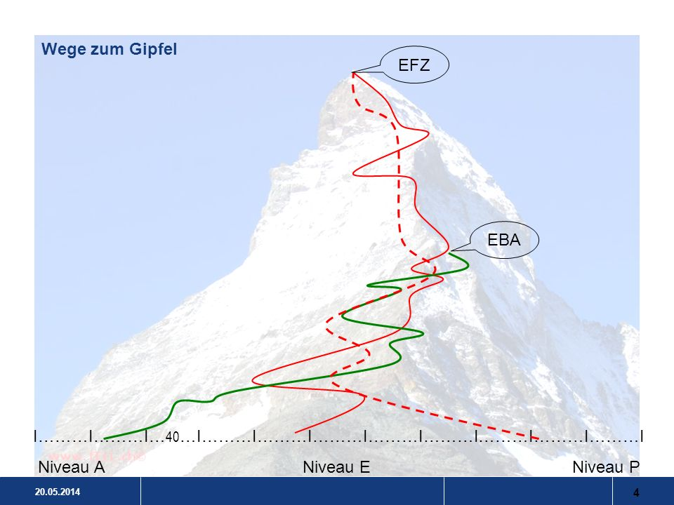 Wege zum Gipfel EFZ. EBA. I………I………I…40…I………I………I………I………I………I………I………I………I.