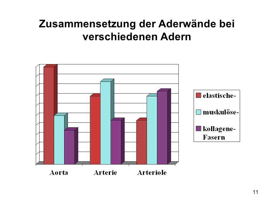 Zusammensetzung der Aderwände bei verschiedenen Adern