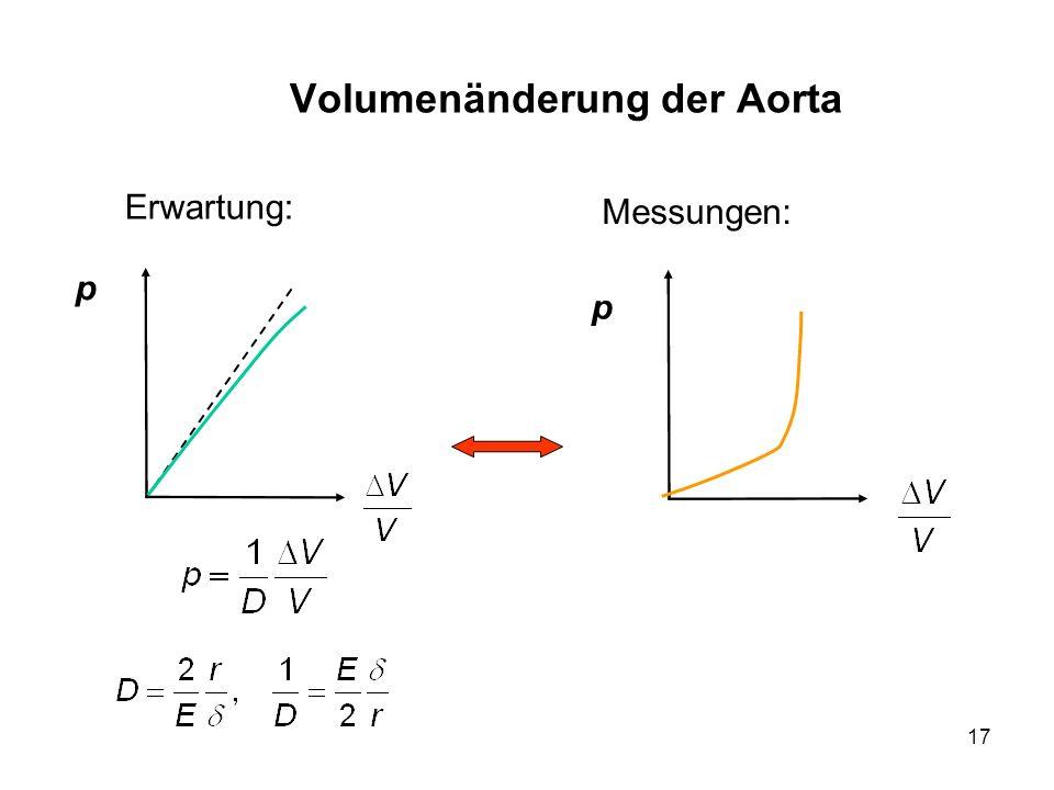 Volumenänderung der Aorta
