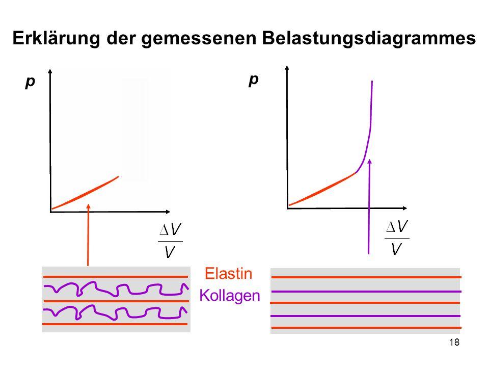 Erklärung der gemessenen Belastungsdiagrammes