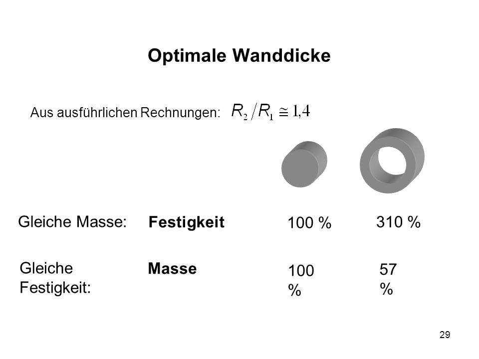 Optimale Wanddicke Gleiche Masse: Festigkeit 100 % 310 %