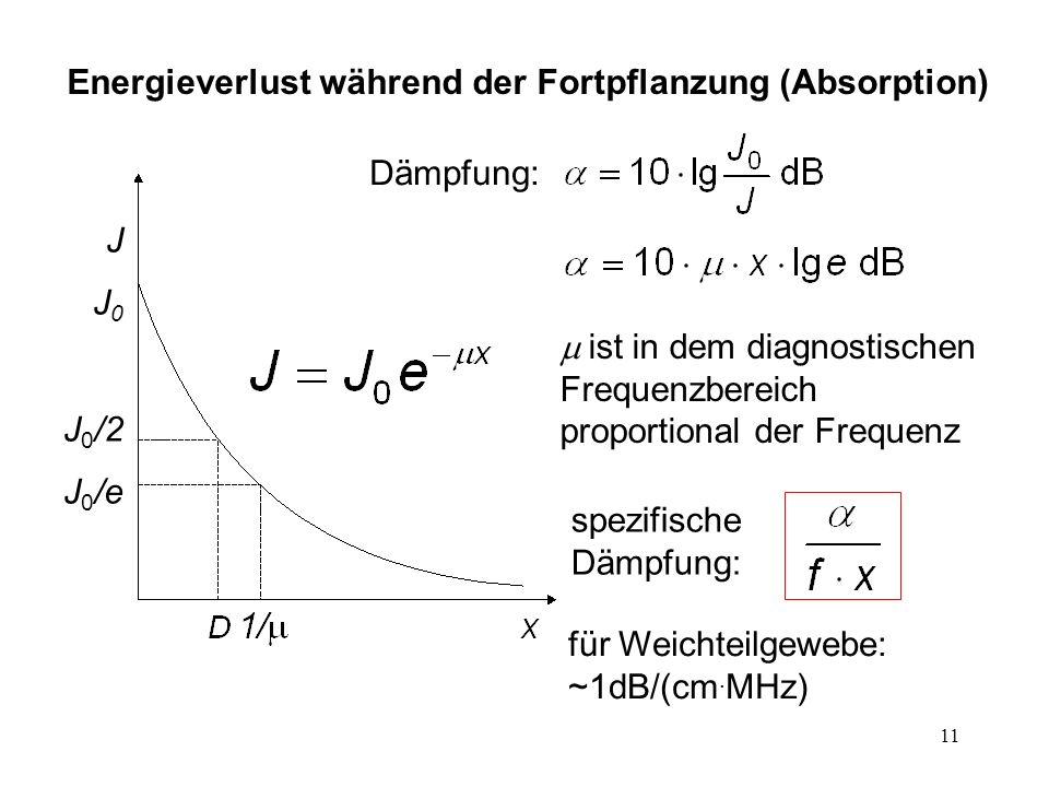 Energieverlust während der Fortpflanzung (Absorption)