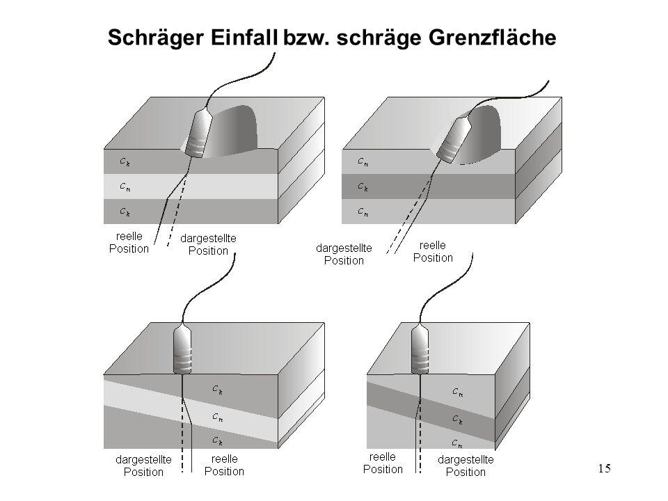 Schräger Einfall bzw. schräge Grenzfläche