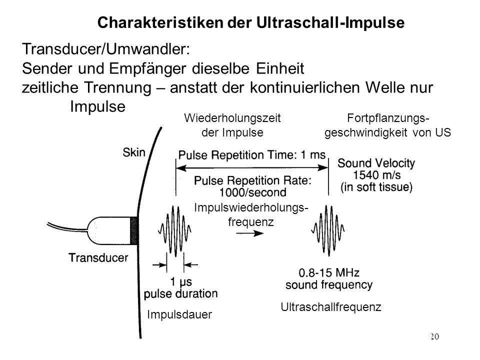 Charakteristiken der Ultraschall-Impulse
