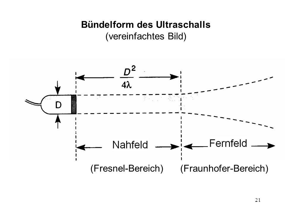 Bündelform des Ultraschalls (vereinfachtes Bild)