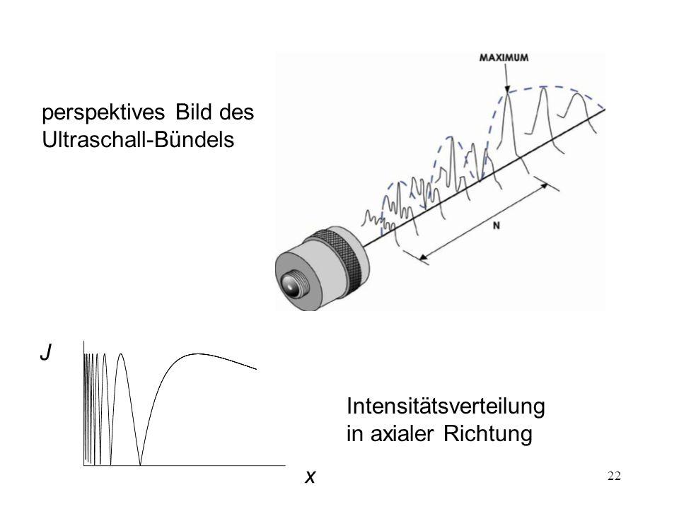 perspektives Bild des Ultraschall-Bündels