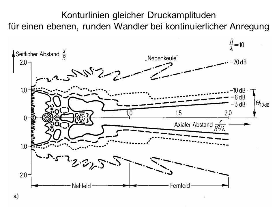 Konturlinien gleicher Druckamplituden für einen ebenen, runden Wandler bei kontinuierlicher Anregung
