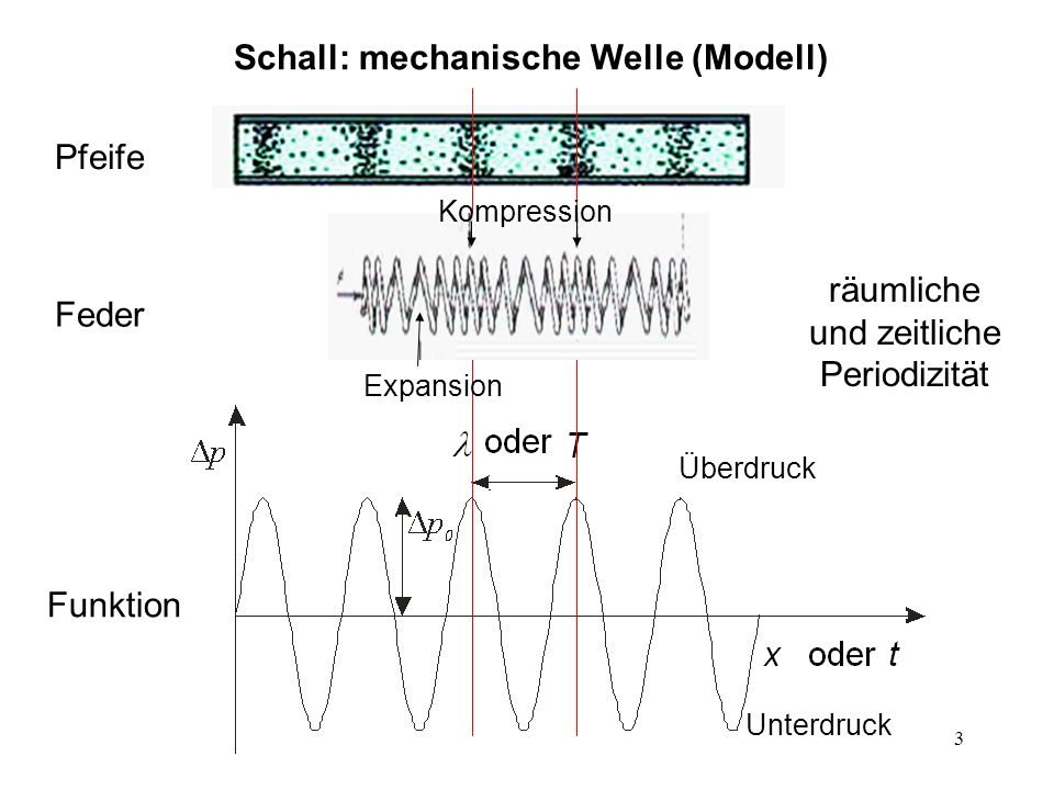 Schall: mechanische Welle (Modell)