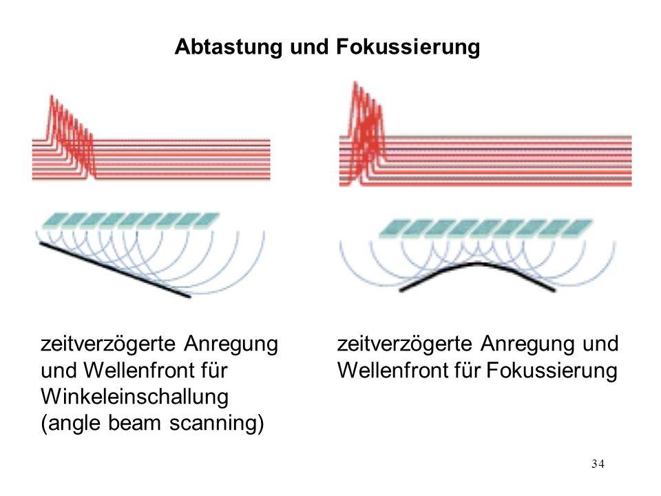 Abtastung und Fokussierung
