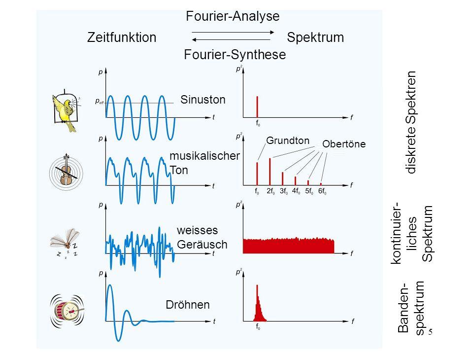 kontinuier-liches Spektrum