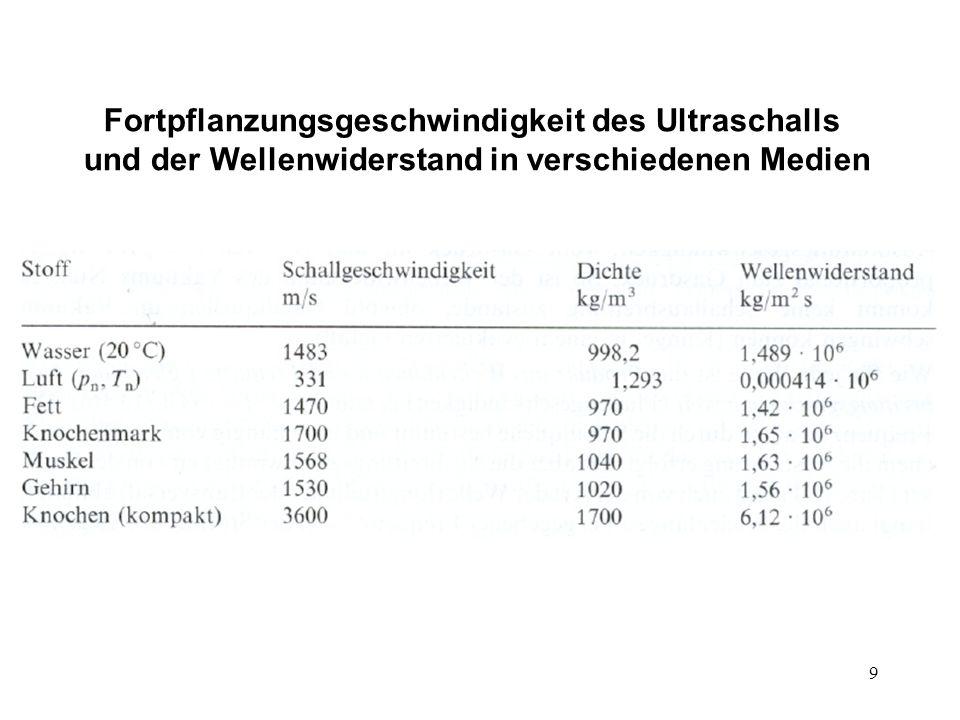 Fortpflanzungsgeschwindigkeit des Ultraschalls und der Wellenwiderstand in verschiedenen Medien