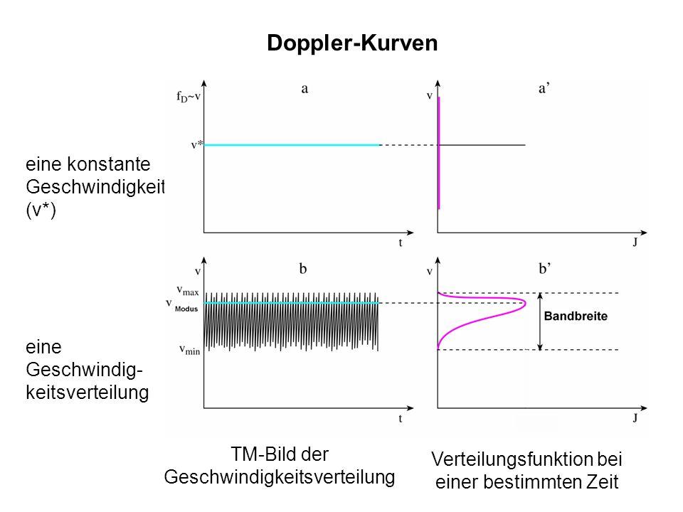 Doppler-Kurven eine konstante Geschwindigkeit (v*)