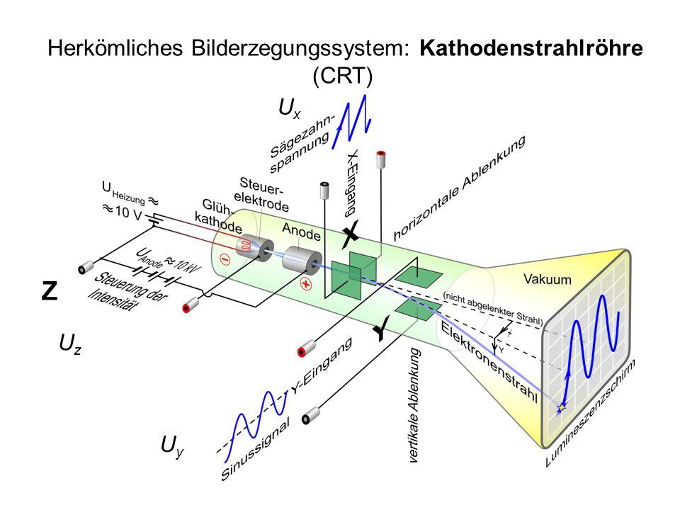 Herkömliches Bilderzegungssystem: Kathodenstrahlröhre (CRT)