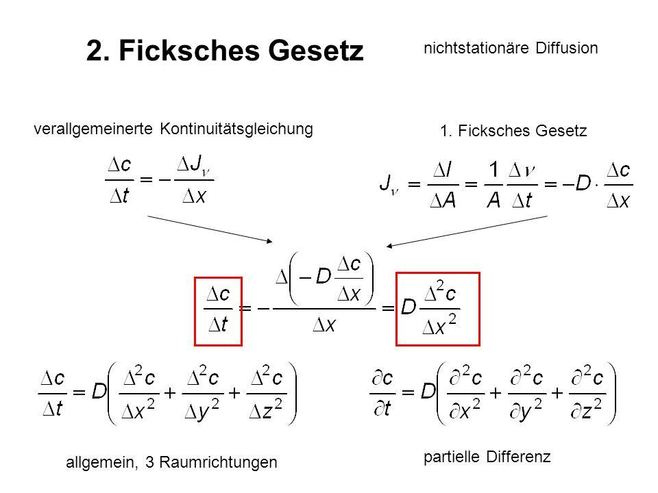 2. Ficksches Gesetz nichtstationäre Diffusion