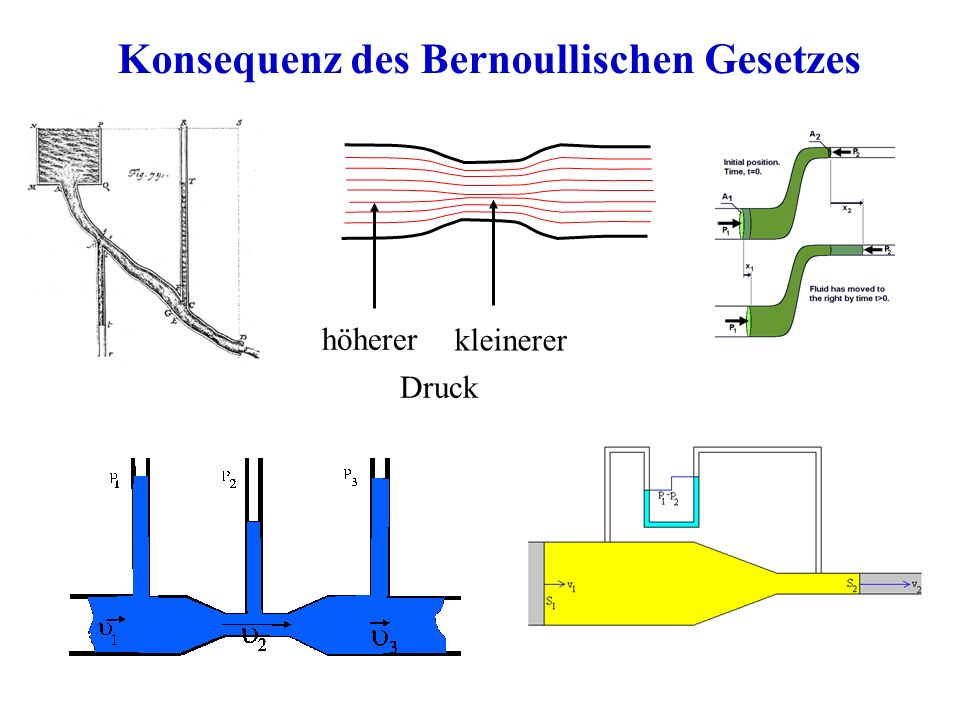 Konsequenz des Bernoullischen Gesetzes