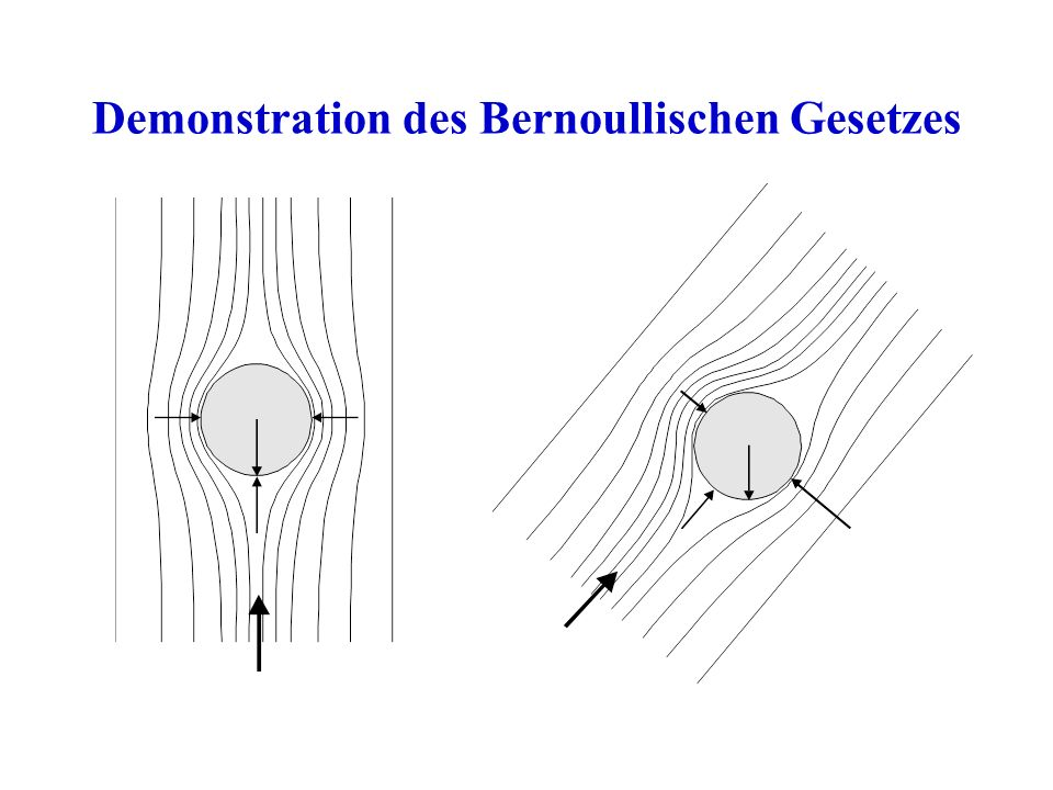 Demonstration des Bernoullischen Gesetzes