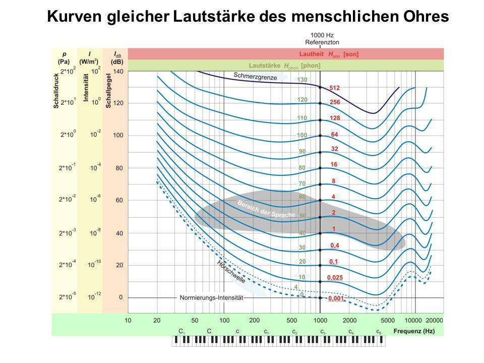Kurven gleicher Lautstärke des menschlichen Ohres