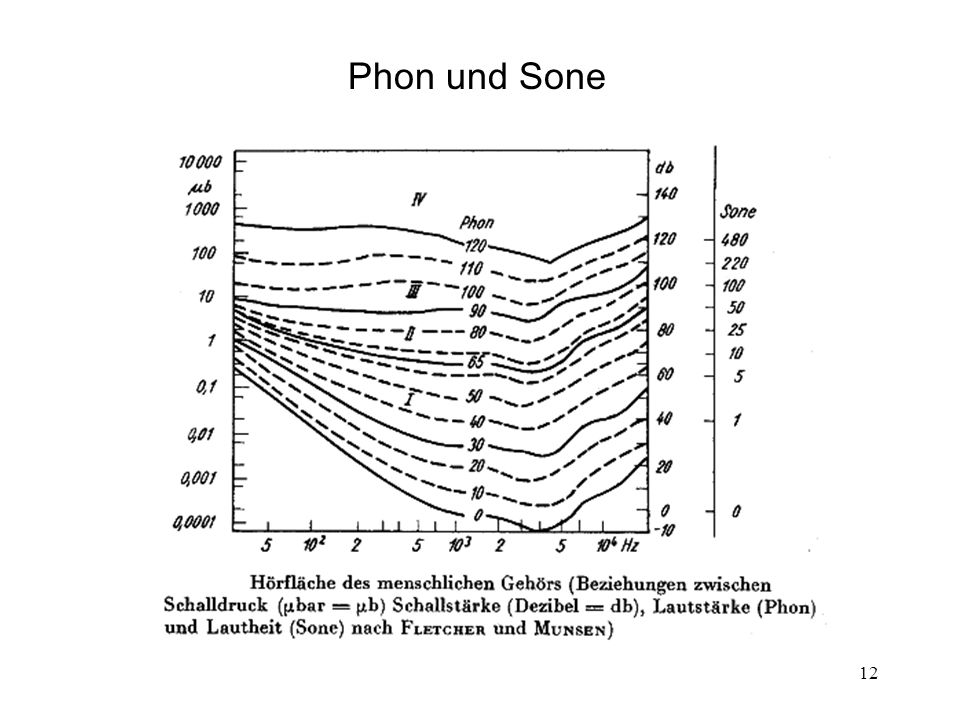 Phon und Sone