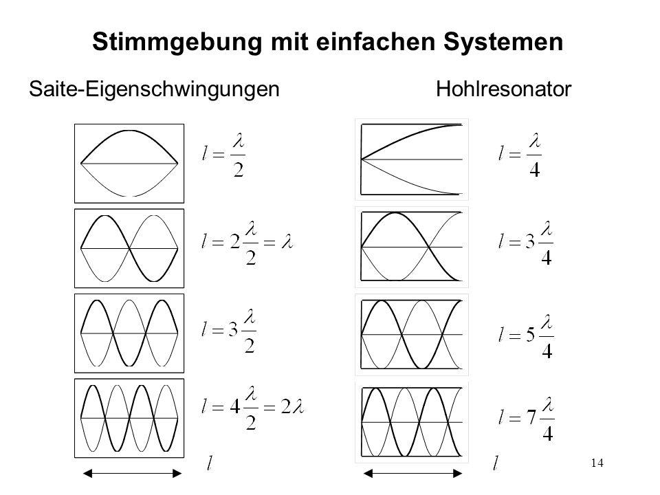 Stimmgebung mit einfachen Systemen