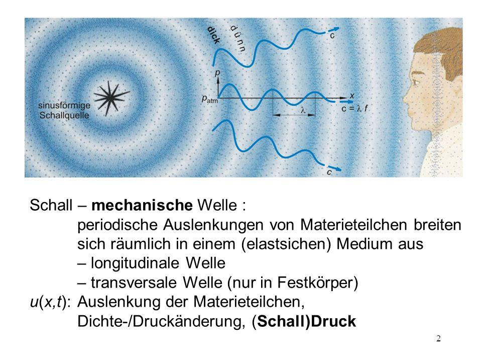 Schall – mechanische Welle : periodische Auslenkungen von Materieteilchen breiten sich räumlich in einem (elastsichen) Medium aus