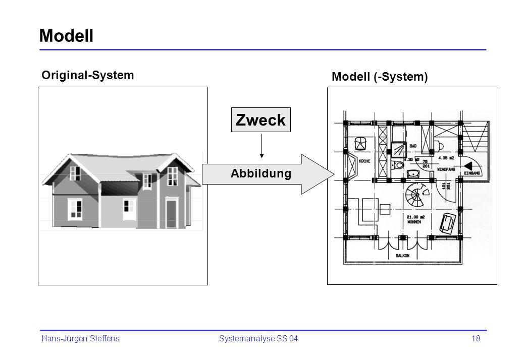 Modell Zweck Original-System Modell (-System) Abbildung