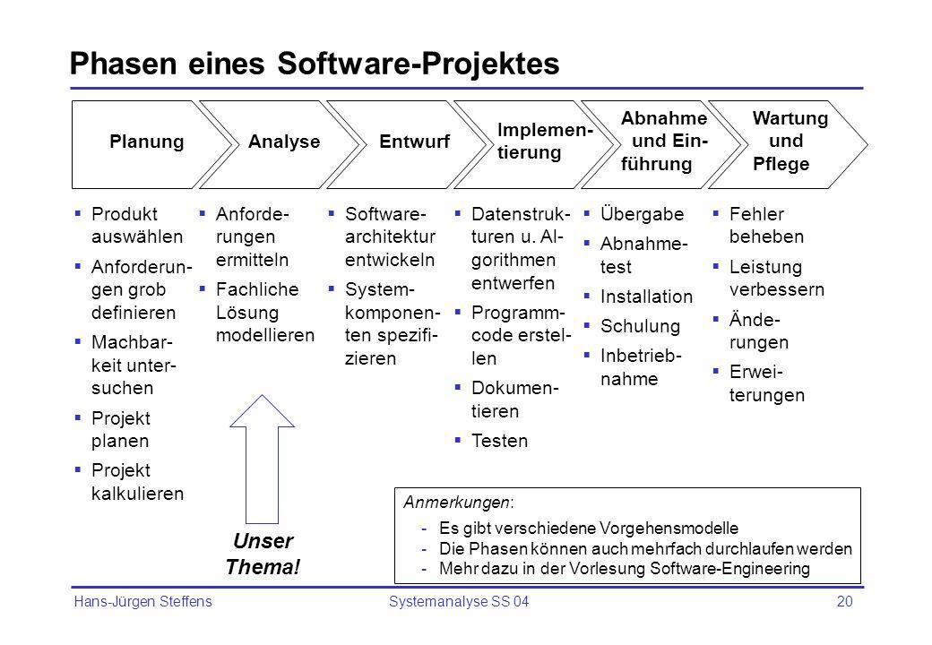 Phasen eines Software-Projektes