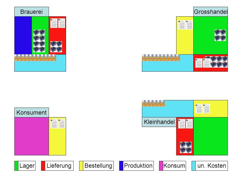 Brauerei Grosshandel Konsument Kleinhandel Lager Lieferung Bestellung Produktion Konsum un. Kosten