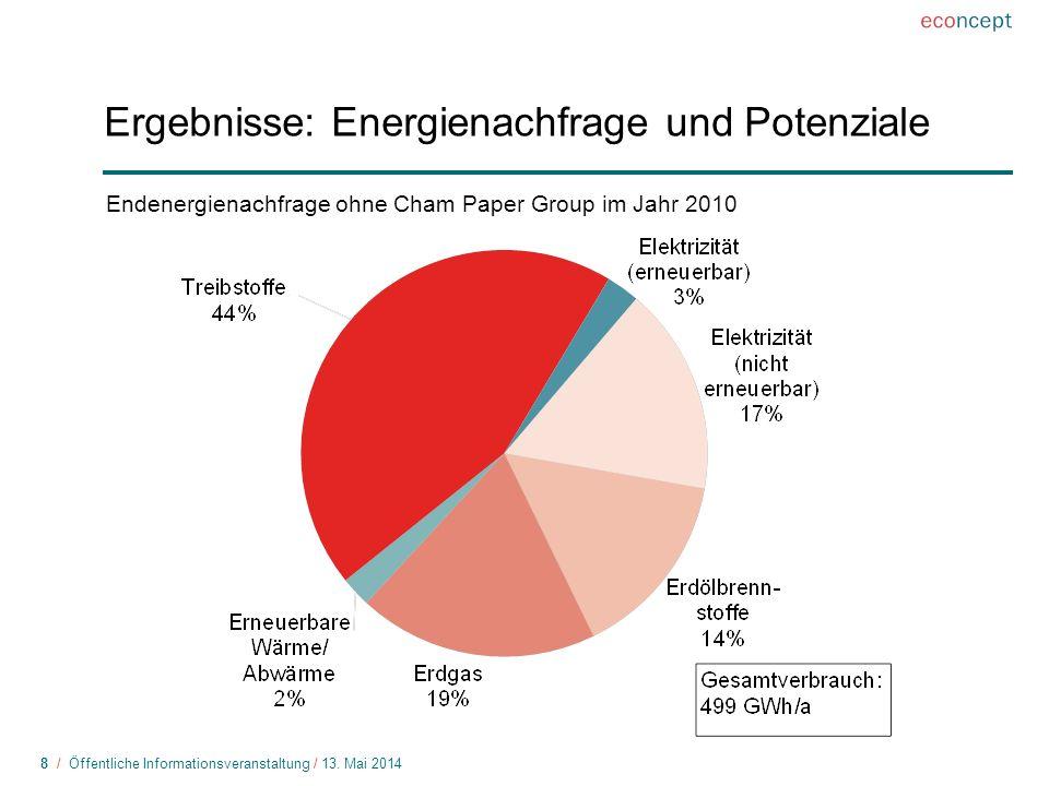 Ergebnisse: Energienachfrage und Potenziale
