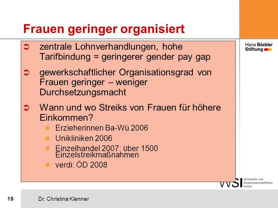 Frauen geringer organisiert