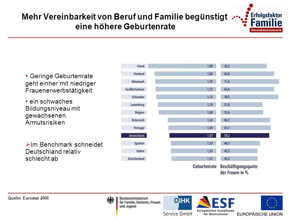 Mehr Vereinbarkeit von Beruf und Familie begünstigt eine höhere Geburtenrate