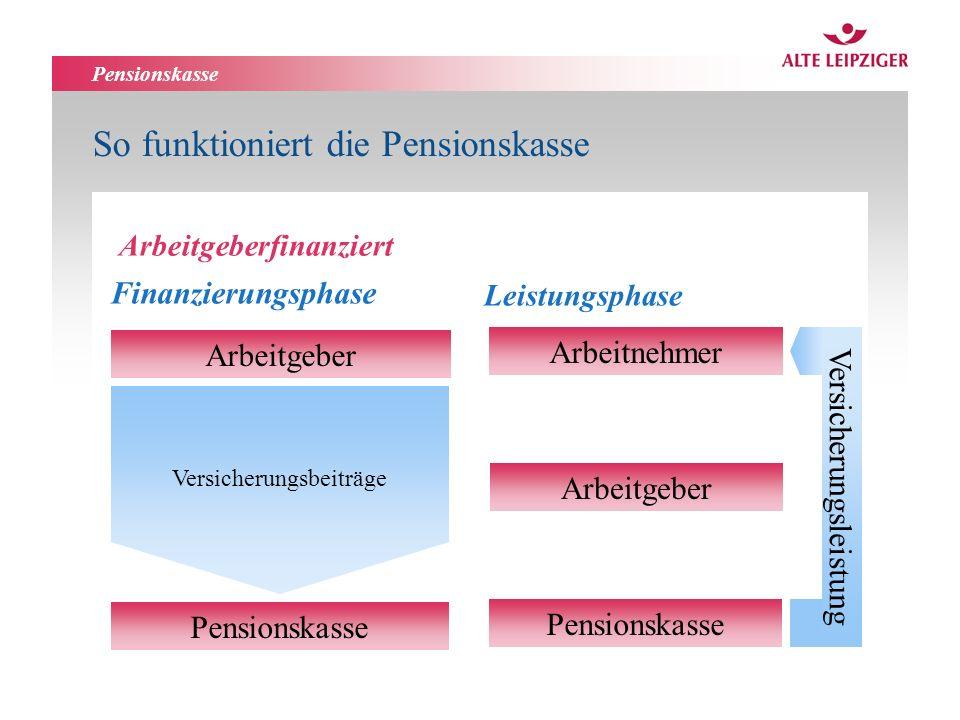 So funktioniert die Pensionskasse