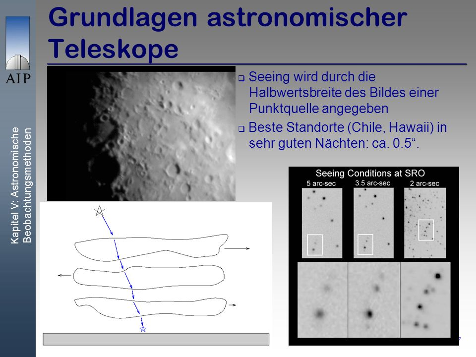 Grundlagen astronomischer Teleskope