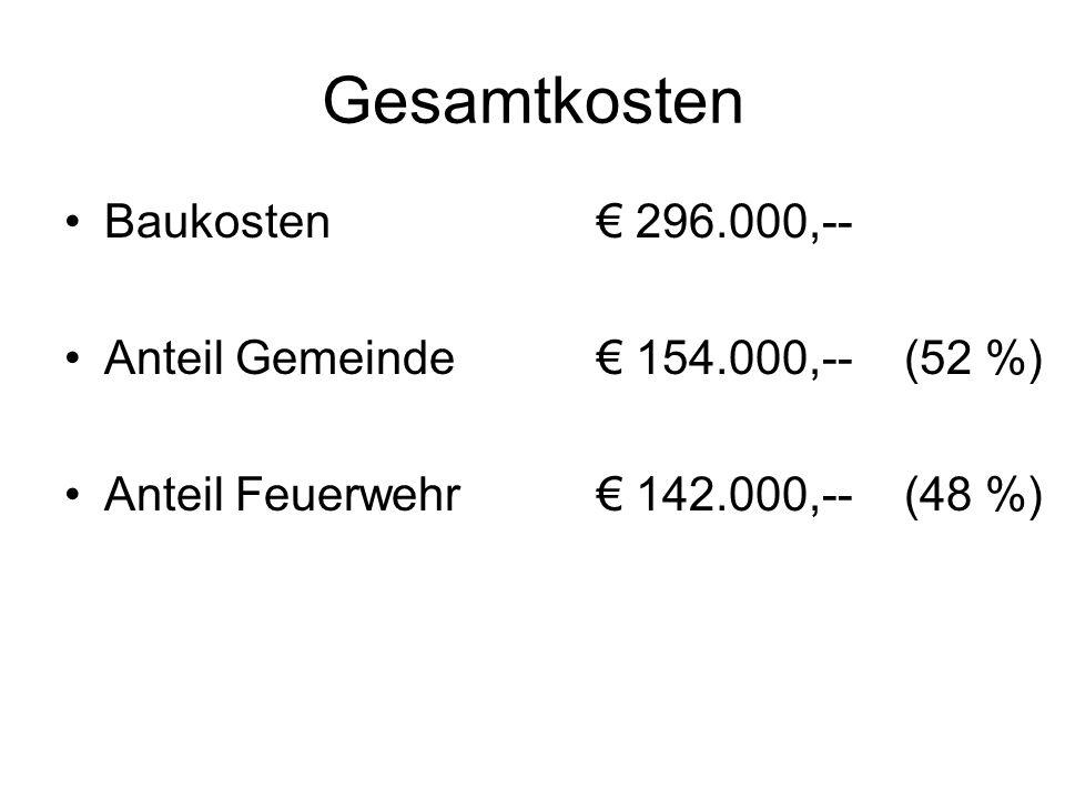 Gesamtkosten Baukosten € 296.000,--