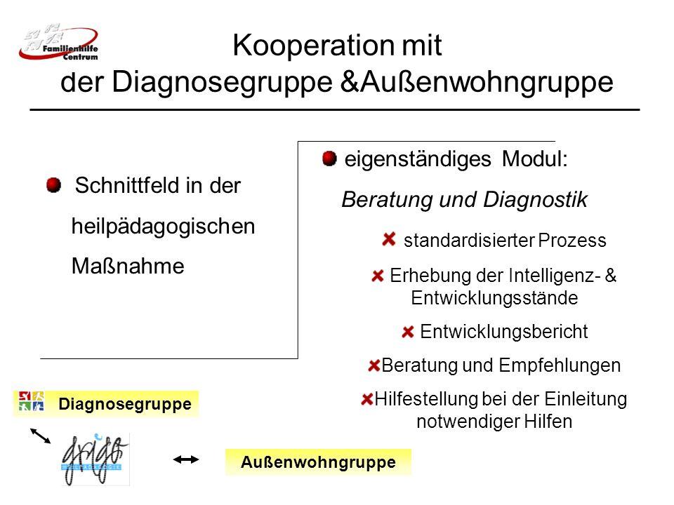 Kooperation mit der Diagnosegruppe &Außenwohngruppe