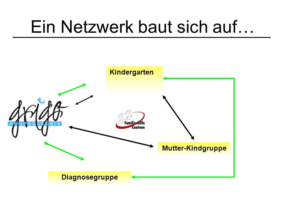 Ein Netzwerk baut sich auf…