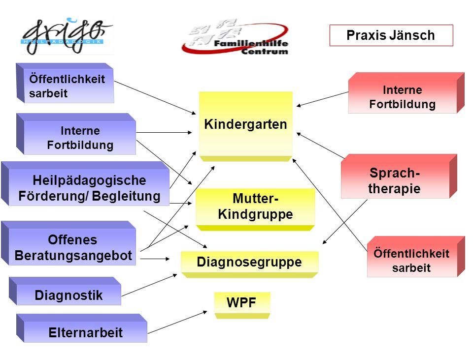 Heilpädagogische Förderung/ Begleitung Mutter-Kindgruppe