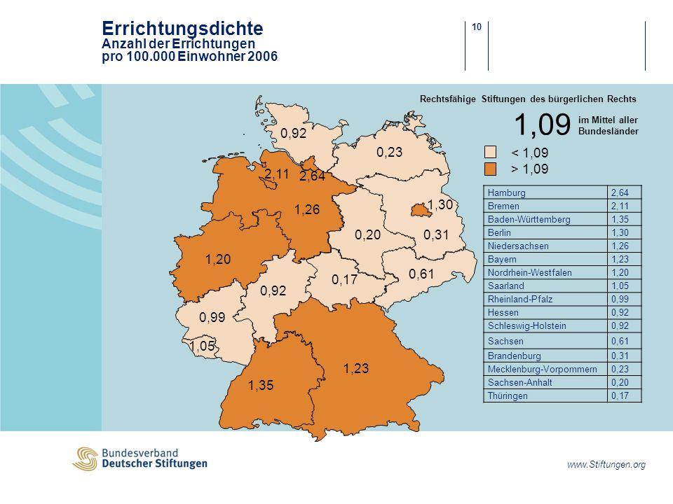 Errichtungsdichte Anzahl der Errichtungen pro 100.000 Einwohner 2006
