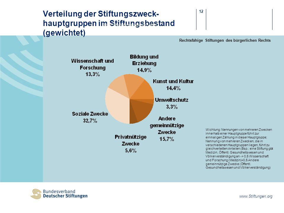 Verteilung der Stiftungszweck-hauptgruppen im Stiftungsbestand (gewichtet)