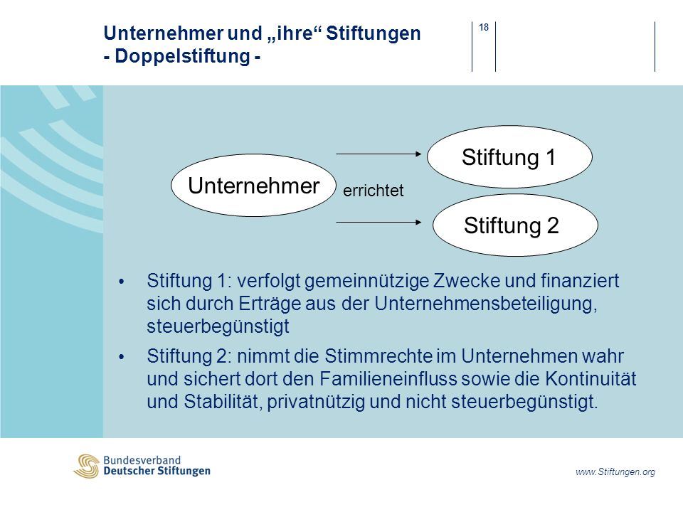 """Unternehmer und """"ihre Stiftungen - Doppelstiftung -"""