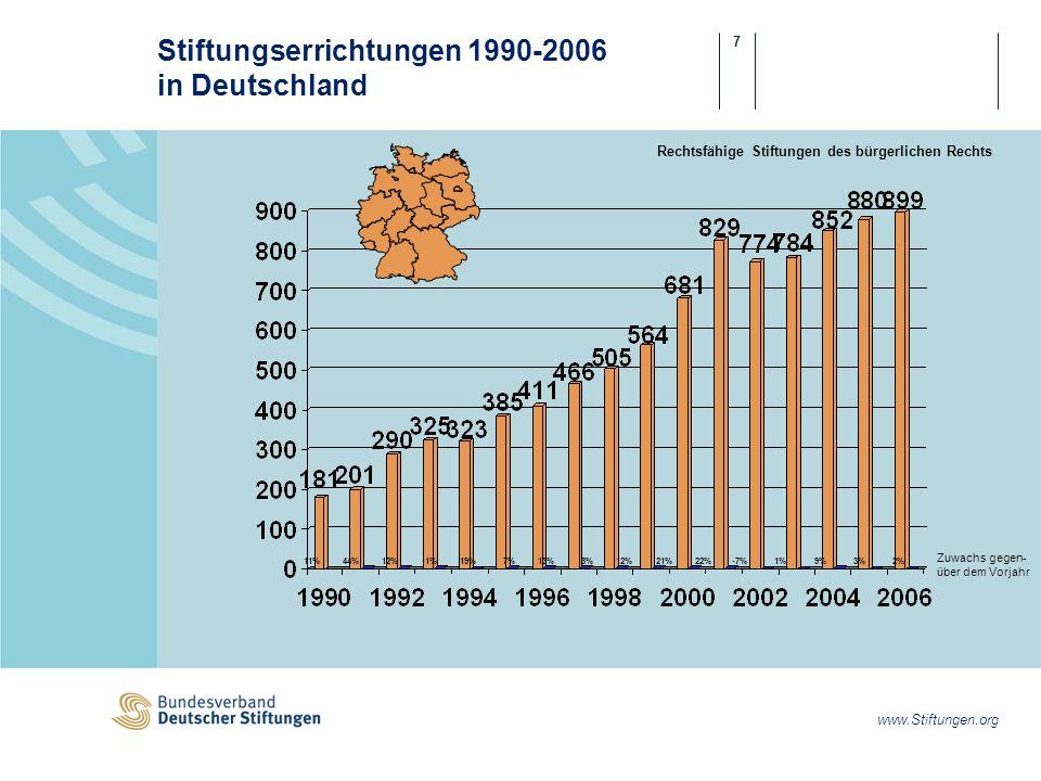 Stiftungserrichtungen 1990-2006 in Deutschland