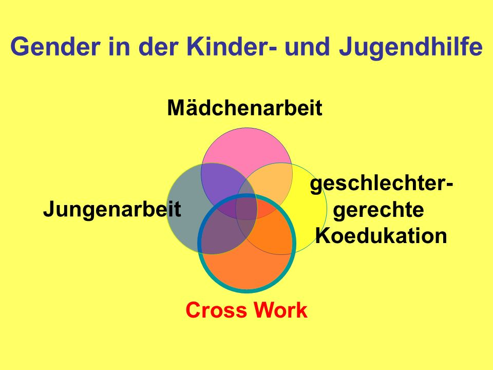Gender in der Kinder- und Jugendhilfe