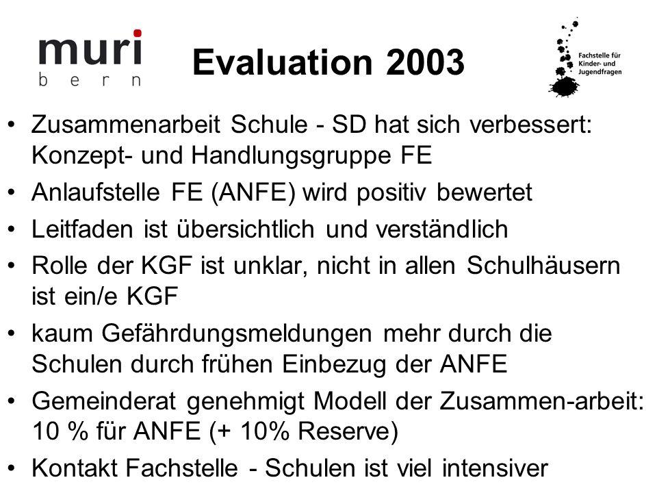 Evaluation 2003 Zusammenarbeit Schule - SD hat sich verbessert: Konzept- und Handlungsgruppe FE. Anlaufstelle FE (ANFE) wird positiv bewertet.