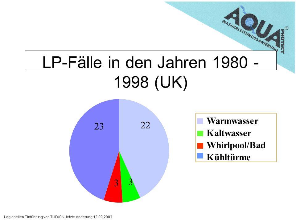 LP-Fälle in den Jahren 1980 - 1998 (UK)