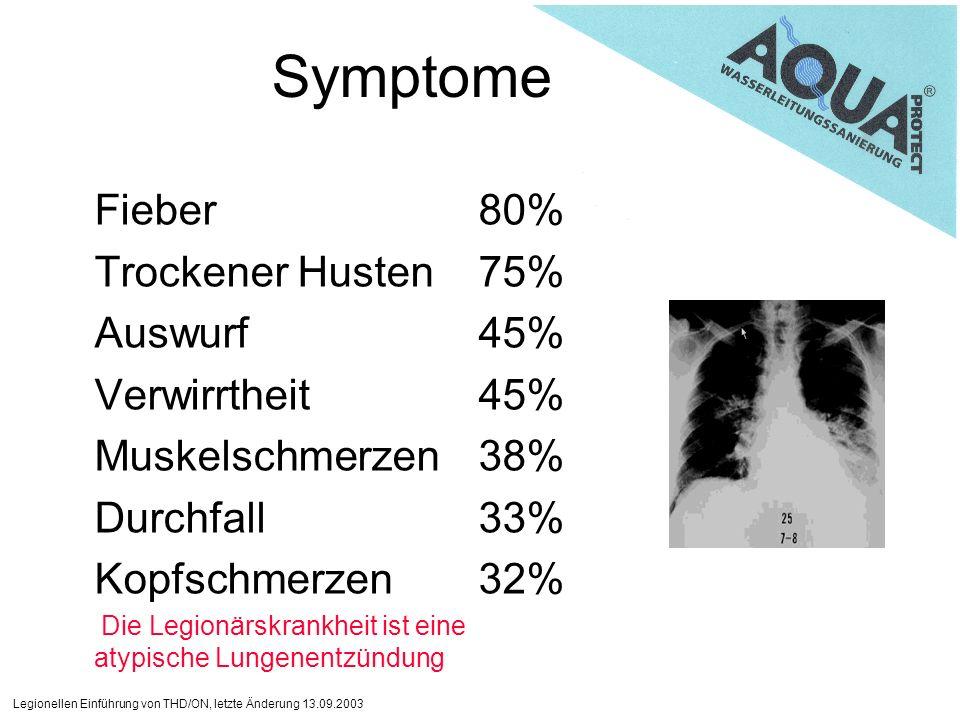 Symptome Fieber 80% Trockener Husten 75% Auswurf 45% Verwirrtheit 45%
